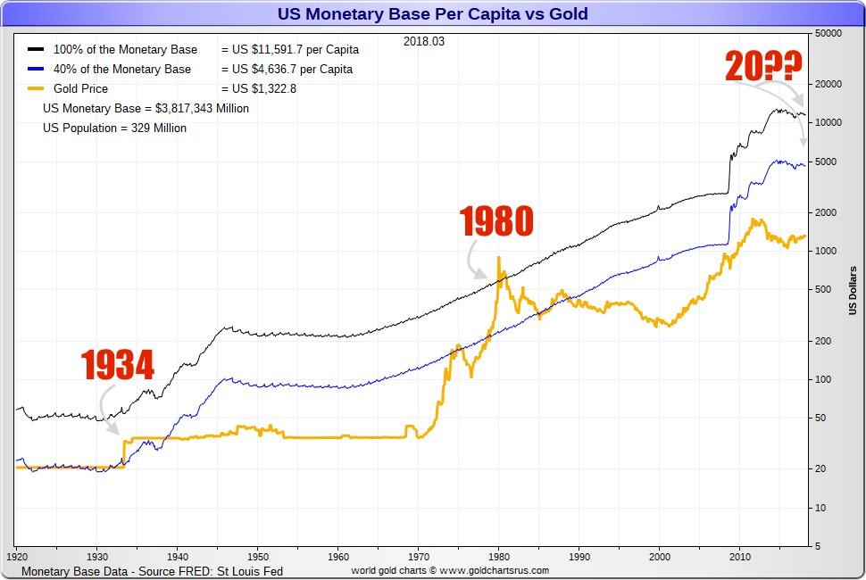 Base monetaria americana per capitat vs oro