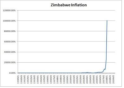 Inlfación de Zimbabwe
