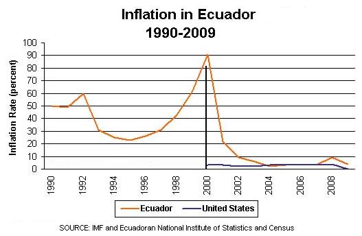 Inflación en Ecuador 1990-2009
