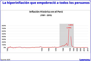 Hiperinflación Peruana