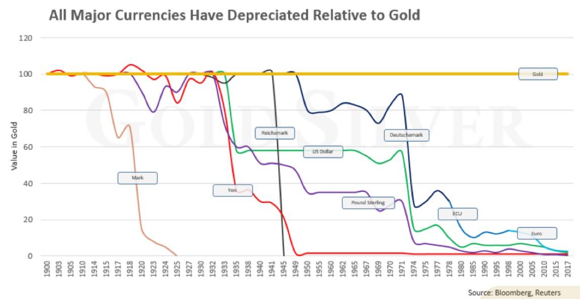 Depreciación de divisas respecto al oro