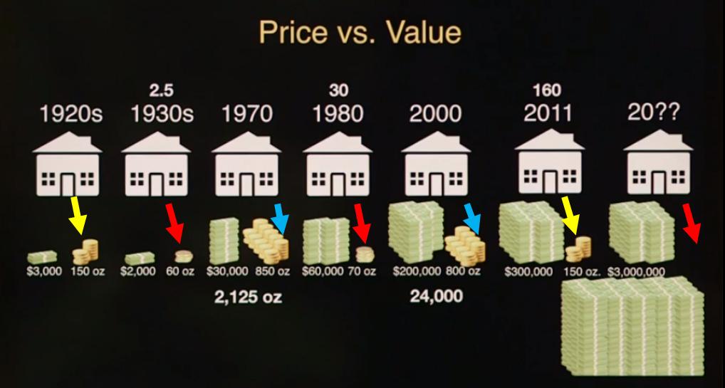 Oro vs Dolar para comprar casa