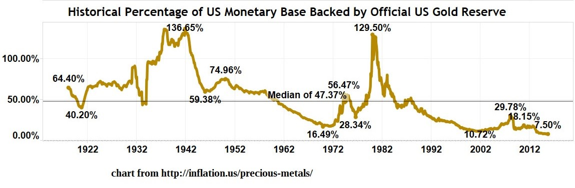 Porcentaje histórico de la base monetaria americana