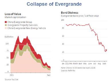datos del colapso de evergrande