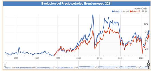 evolución de petroleo de Brent