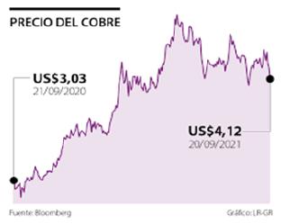 crecimiento del precio del cobre en un año