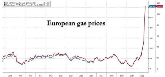 precio del gas en europa