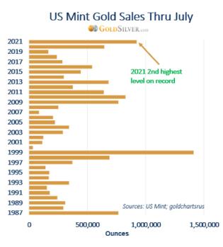 us mint_gold julio
